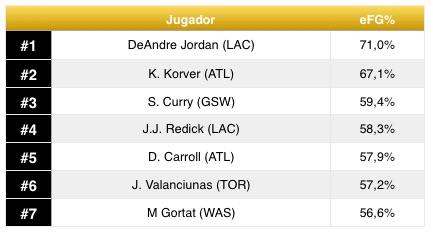 eFG%NBAleader
