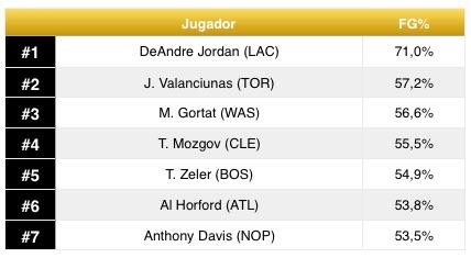FG%NBAleader