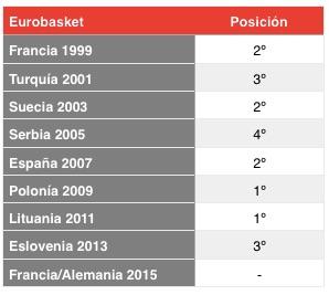 HistoricoEurobasket