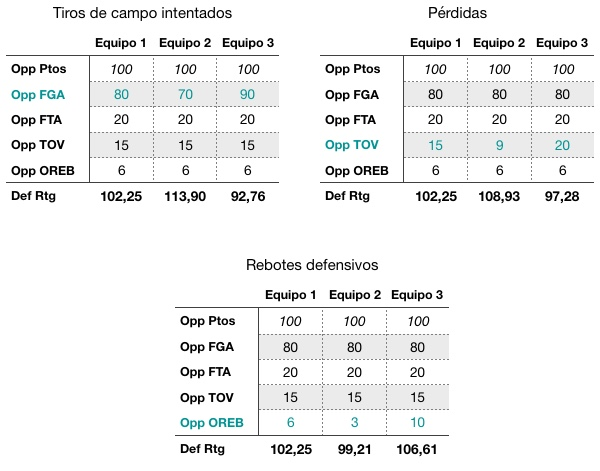 Comparativa Def Rtg