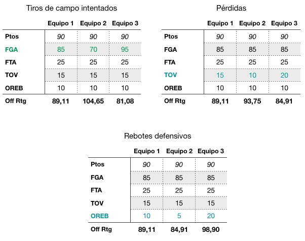 Comparativa Off Rtg