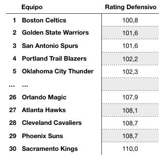 Defensive Rating clasificación